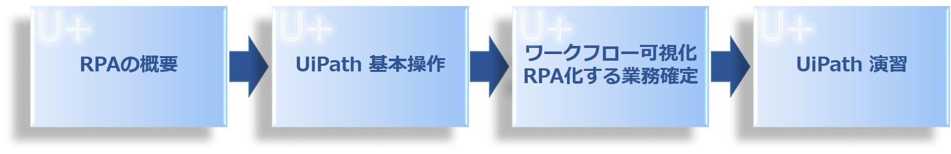 UiPath 公式速習プログラム 入門編の流れ