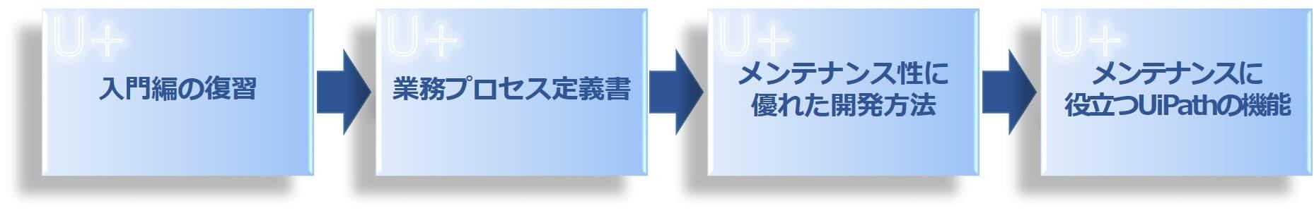 UiPath 公式速習プログラム 実践編の流れ