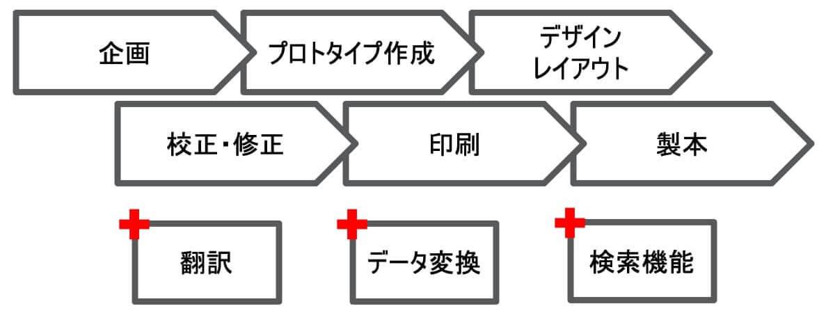 dtp process